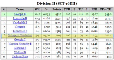 NAQT Sectional Team Standings